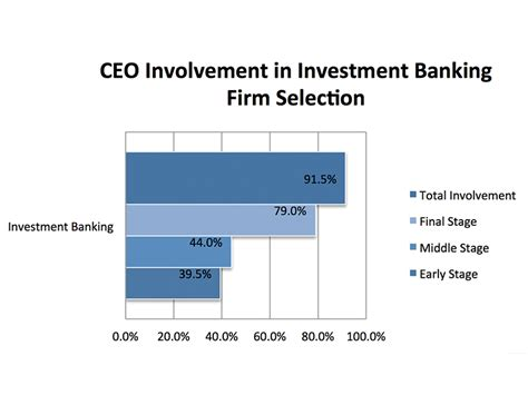 Work In Investment Banking Without Mba by Investment Banking