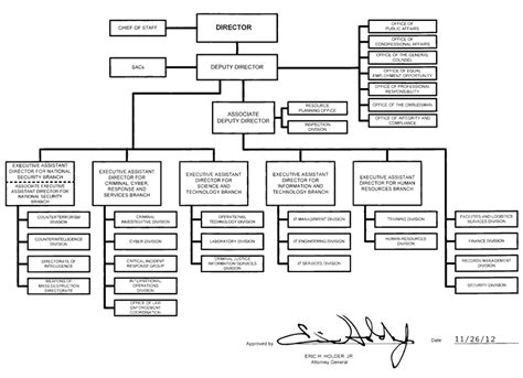 fbi organizational chart organization mission and functions manual federal bureau