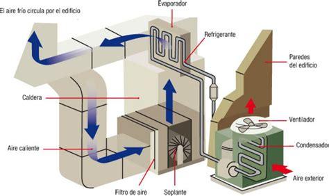 grifos termicos 191 c 243 mo funciona el aire acondicionado