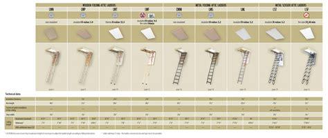 optistep wood timber folding loft ladder u0026 hatch 60cm x attic ladders attic loft ladders perth werner ladder