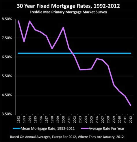 rental house mortgage rates mortgage rates rental properties