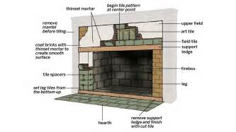 How To Lay Brick Fireplace by How To Tile A Fireplace Surround This House