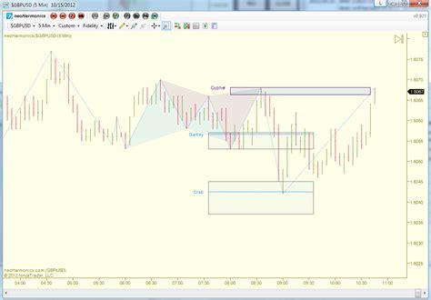 swing toolkit zigzag tool bias auto fibonacci and auto xabcd finder