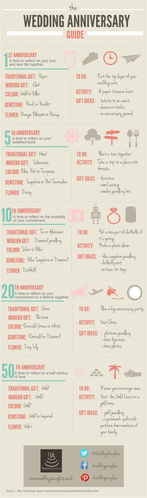 Wedding Anniversary Gift Guide by Wedding Anniversary Gifts Wedding Anniversary Gift Guide
