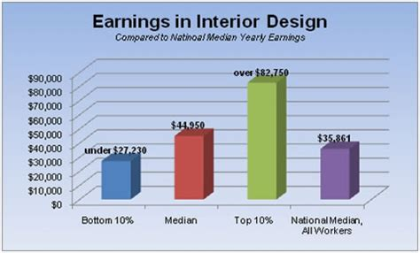 professional home designer salary 28 images average