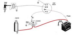 briggs and stratton solenoid wiring and free printable wiring diagrams