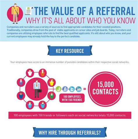Best Resume For Accounting Job by Helpful Hiring Infographics Job Referral