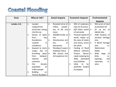thames barrier gcse wjec gcse geography quick tips paper 2