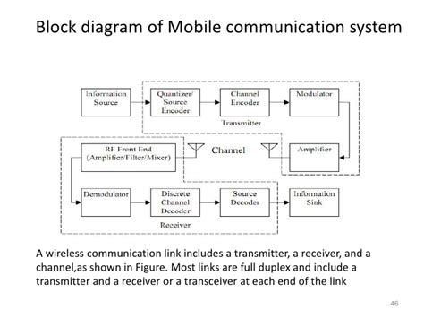 mobile communication system wireless communication introduction types and applications
