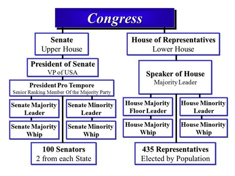 house leadership government institutions legislative branch ppt video online download