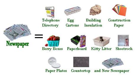 How To Make Waste Paper Products - what your recyclables become