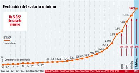 Decreto Nuevo Salario Minimo Panama 2016 | decreto nuevo salario minimo panama 2016
