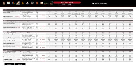 balanced scorecard excel template free balanced scorecard spreadsheet intrafocus