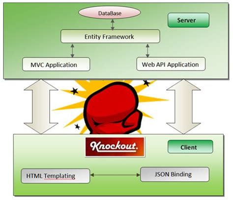 api pattern works inc crud operations using knockout js and entityframework 5 in