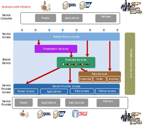 design the application architecture and software architecture and design of the wli application
