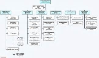 Department Of Interior Credit Union Organizational Chart