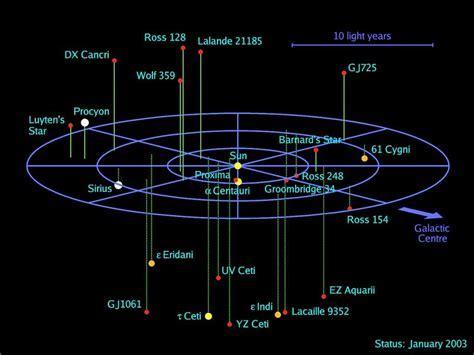 Centauri Proxima Solar System   Pics about space