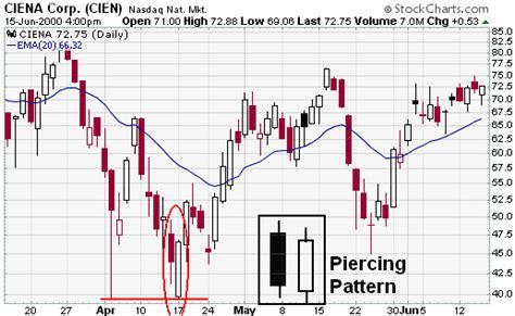 candlestick pattern statistics bullish patterns forex