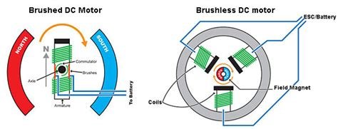 brushed and brushless dc motors arduino can i use a pwm hho controller to a