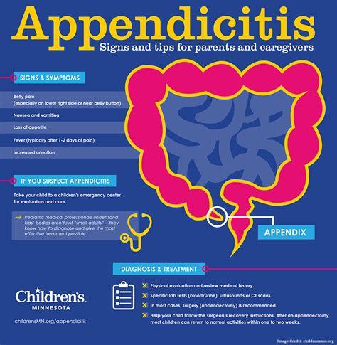 Avoid Appendix Surgery Detox by Appendicitis Causes Symptoms Diagnosis And Self Care