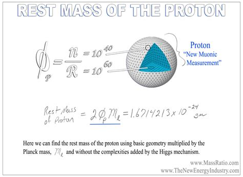 Mass Proton by Mass Ratio The New Energy Industry