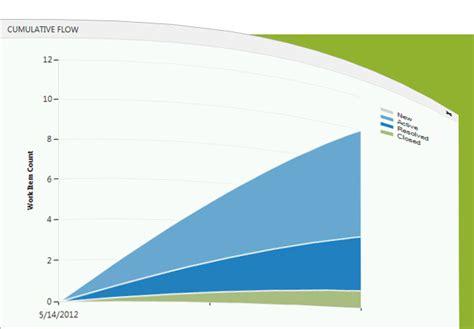Kanban And Team Foundation Server 2012 Visual Studio Magazine Tfs Kanban Process Template