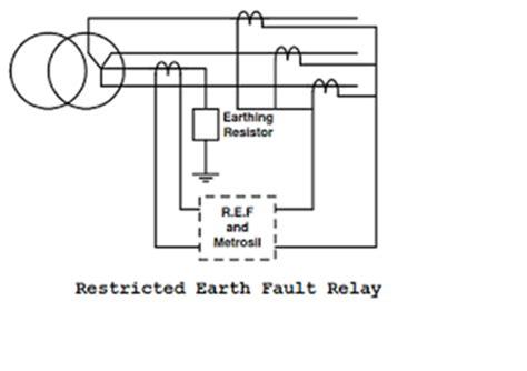 design fault definition earth fault relay definition takvim kalender hd