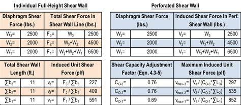 wood shear wall design  simpson strong tie