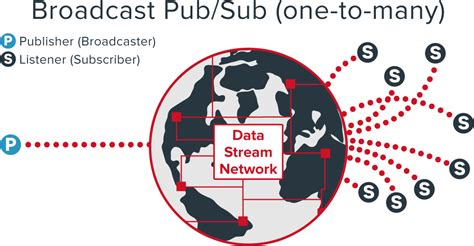 javascript broadcast pattern stream location coordinates data broadcast with javascript