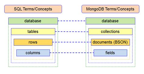 Db Vs Mongo Db by Sql Vs Nosql Indexes Comparison Between Mongodb And Ms