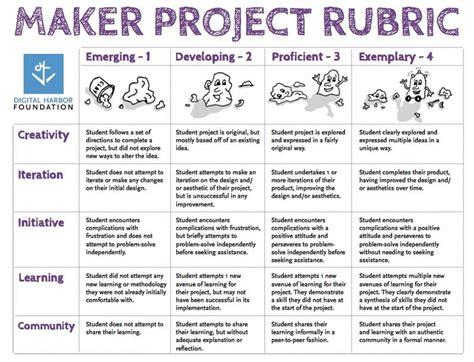 creating   steam makerspace program  frameworks javier leiva aguilera