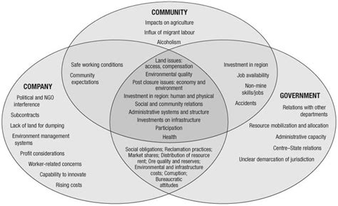 venn diagram analysis 26 best stakeholder maps images on