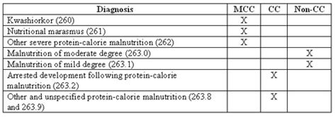 icd 9 protein malnutrition coding for malnutrition