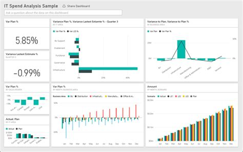 trend analysis report template it spend analysis sle for power bi take a tour
