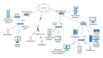 Mobile Network Topology Diagram illustration of a network topology with wireless and