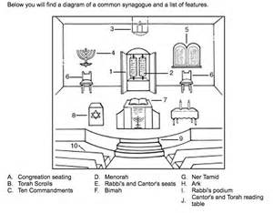 Resume Dictionary by Inside A Synagogue Diagram Best Free Home Design