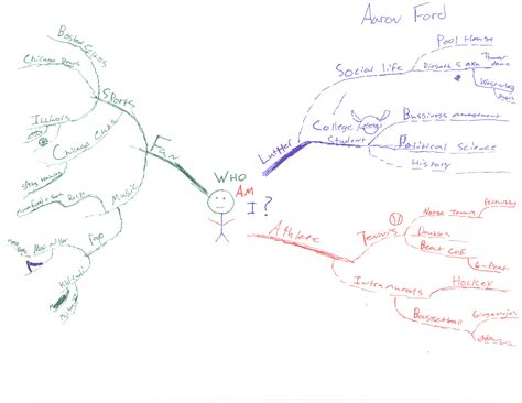 map of where i am more idea maps and mind maps from luther college principles of management students exles 363