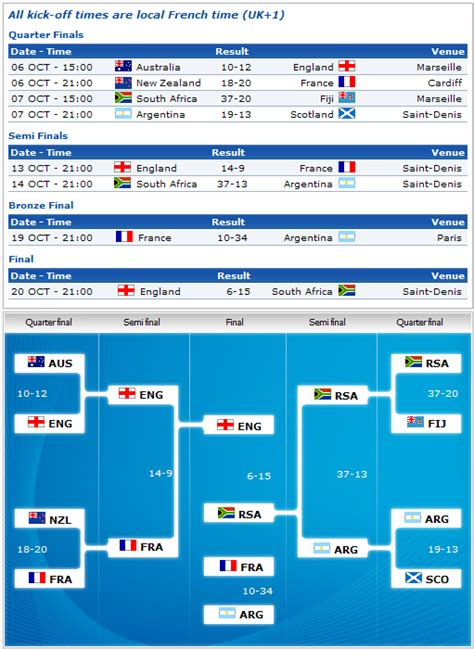 Rugby World Cup Tables by Rugby World Cup Fixtures And Results Caf 233