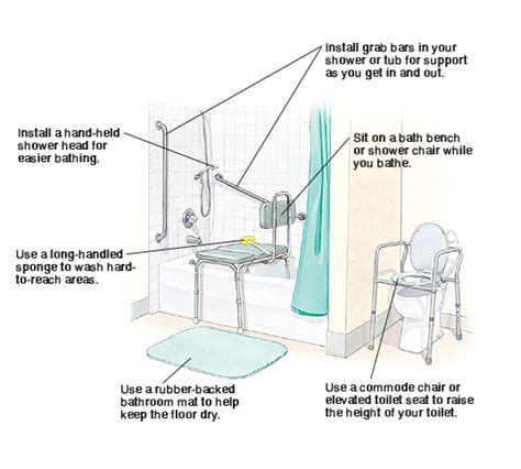 Bathroom Hazard Zones After Hip Replacement Home Safety Articles Mount