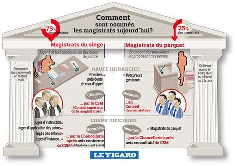 magistrat du si鑒e d馭inition esp infographies
