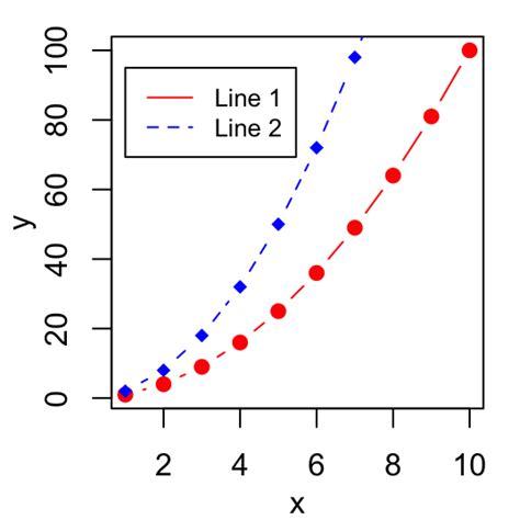 R Plot Pch - ajouter une l 233 gende aux graphiques avec le logiciel r comment prendre le contr 244 le