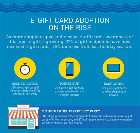 Gift Card Association - retail gift card association forecasts big gift card sales this spring and summer season