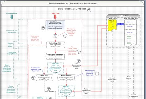 sle visio file data flow diagram template visio 28 images code data