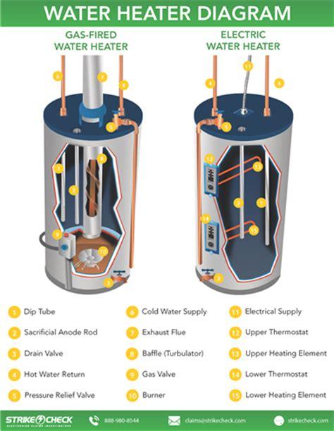 Cek Water Heater water heater gas valve