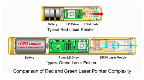 low power green laser diode laser pointers information engineering360