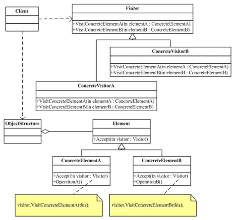 visitor pattern graph traversal visitor pattern used in cds view test double framework