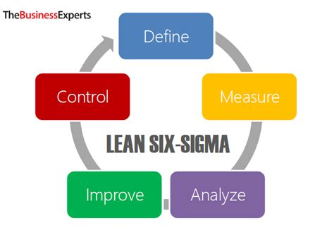 lean six sigma for how improvement experts can help in need and help improve the environment books better business in your office the