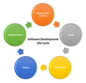 the software development cycle an introduction for