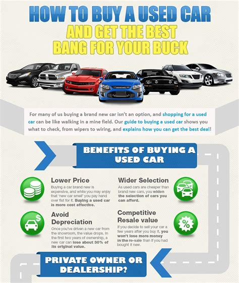 Infographic shares advice on buying a pre owned vehicle