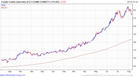 Cme Feeder Cattle Quotes cattle prices chart frudgereport363 web fc2